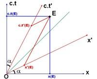 Relativité restreinte : principes et applications